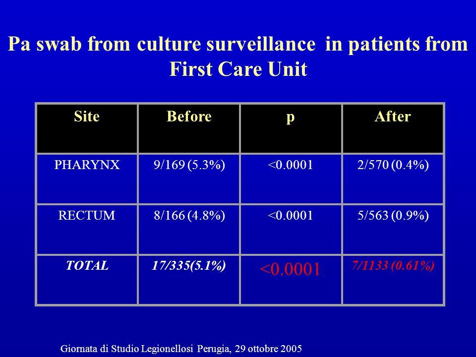 SiteBeforepAfter PHARYNX9/169 (5.3%)<0.00012/570 (0.4%) RECTUM8/166 (4.8%)<0.00015/563 (0.9%) TOTAL17/335(5.1%) <0.0001 7/1133 (0.61%) Pa swab from cu
