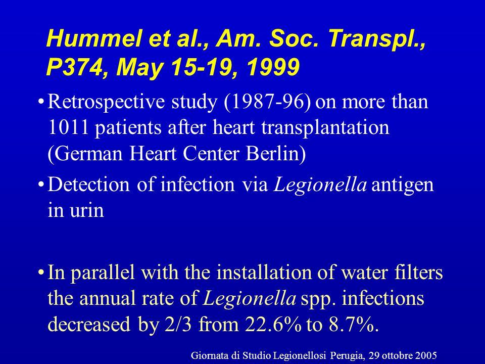 0,2µm Membrana Filtrante 0,2µm Validazione: Pseudomonas spp Legionella spp Cryptosporidium spp Mycobacteria spp Aspergillus spp Giornata di Studio Legionellosi Perugia, 29 ottobre 2005