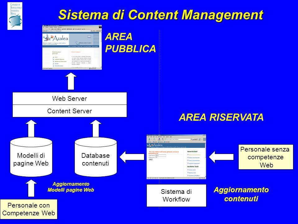Sistema di Content Management Modelli di pagine Web Database contenuti Personale con Competenze Web Personale senza competenze Web Content Server Web Server Aggiornamento contenuti Aggiornamento Modelli pagine Web Sistema di Workflow AREA RISERVATA AREA PUBBLICA