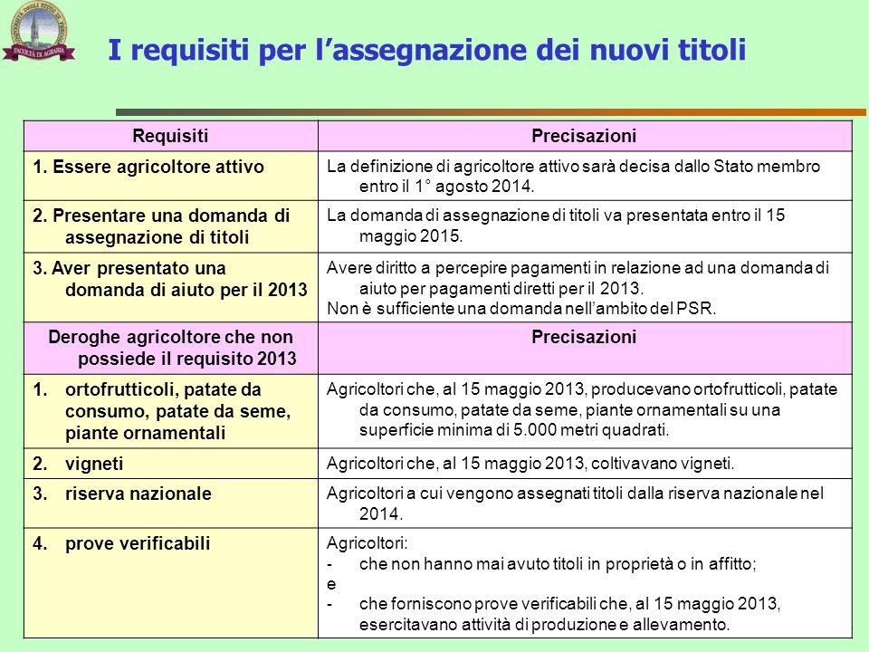 I requisiti per l'assegnazione dei nuovi titoli 14 RequisitiPrecisazioni 1. Essere agricoltore attivo La definizione di agricoltore attivo sarà decisa