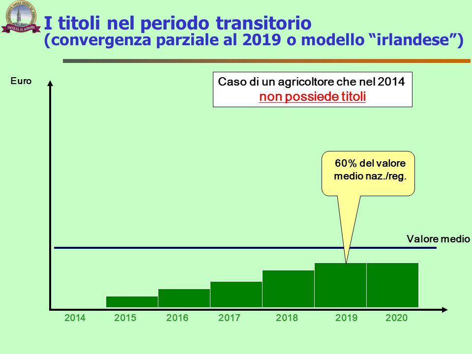I titoli nel periodo transitorio (convergenza parziale al 2019 o modello irlandese ) 2014 Euro 201720152016201820192020 Caso di un agricoltore che nel 2014 non possiede titoli Valore medio 60% del valore medio naz./reg.