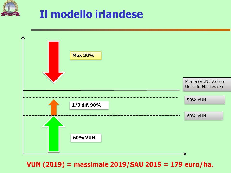 Il modello irlandese Media (VUN: Valore Unitario Nazionale) Max 30% 60% VUN 90% VUN 1/3 dif. 90% VUN (2019) = massimale 2019/SAU 2015 = 179 euro/ha.