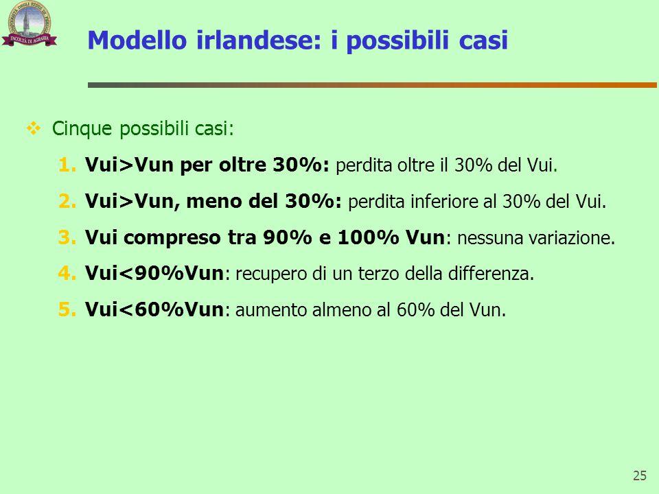 Modello irlandese: i possibili casi  Cinque possibili casi: 1.Vui>Vun per oltre 30%: perdita oltre il 30% del Vui.