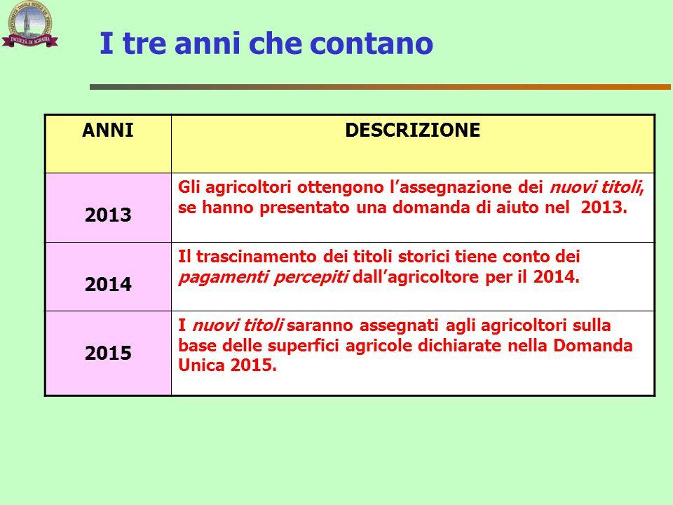 I tre anni che contano ANNIDESCRIZIONE 2013 Gli agricoltori ottengono l'assegnazione dei nuovi titoli, se hanno presentato una domanda di aiuto nel 20
