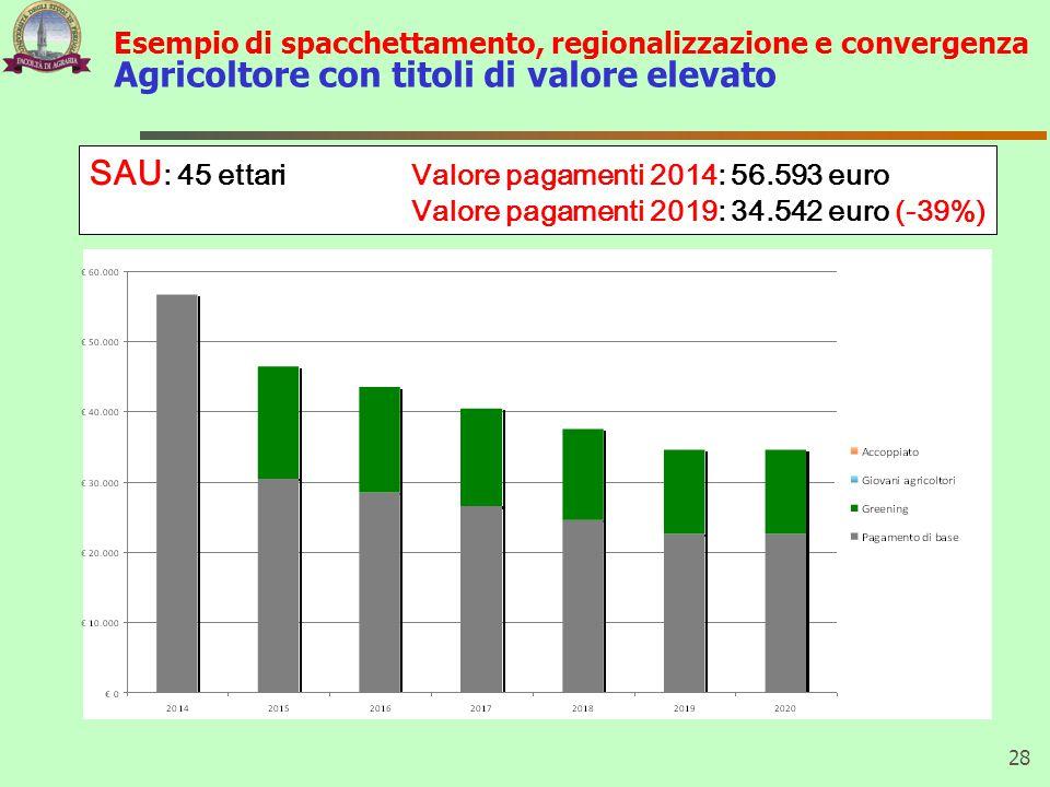 Esempio di spacchettamento, regionalizzazione e convergenza Agricoltore con titoli di valore elevato 28 SAU : 45 ettari Valore pagamenti 2014: 56.593 euro Valore pagamenti 2019: 34.542 euro (-39%)
