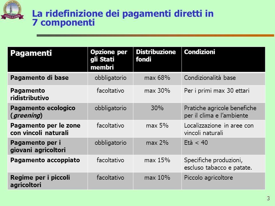 La ridefinizione dei pagamenti diretti in 7 componenti 3 Pagamenti Opzione per gli Stati membri Distribuzione fondi Condizioni Pagamento di baseobblig