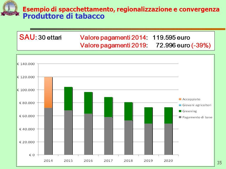 35 SAU : 30 ettari Valore pagamenti 2014: 119.595 euro Valore pagamenti 2019: 72.996 euro (-39%) Esempio di spacchettamento, regionalizzazione e convergenza Produttore di tabacco