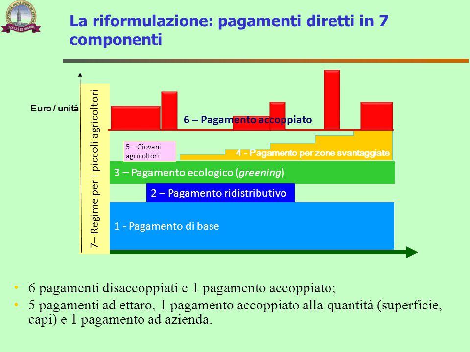 3 – Pagamento ecologico (greening) 1 - Pagamento di base 4 - Pagamento per zone svantaggiate 7– Regime per i piccoli agricoltori 5 – Giovaniagricoltor