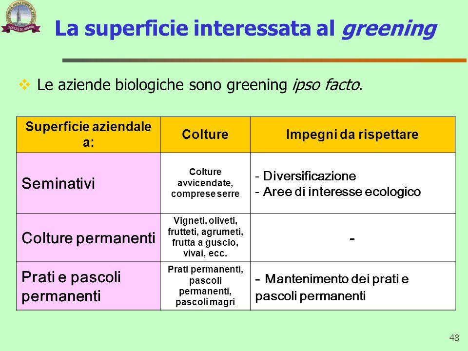 La superficie interessata al greening  Le aziende biologiche sono greening ipso facto. 48 Superficie aziendale a: ColtureImpegni da rispettare Semina