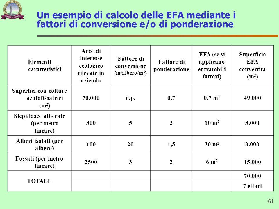 Un esempio di calcolo delle EFA mediante i fattori di conversione e/o di ponderazione 61 Elementi caratteristici Aree di interesse ecologico rilevate in azienda Fattore di conversione (m/albero/m 2 ) Fattore di ponderazione EFA (se si applicano entrambi i fattori) Superficie EFA convertita (m 2 ) Superfici con colture azotofissatrici (m 2 ) 70.000n.p.0,70.7 m 2 49.000 Siepi/fasce alberate (per metro lineare) 3005210 m 2 3.000 Alberi isolati (per albero) 100201,530 m 2 3.000 Fossati (per metro lineare) 2500326 m 2 15.000 TOTALE 70.000 7 ettari
