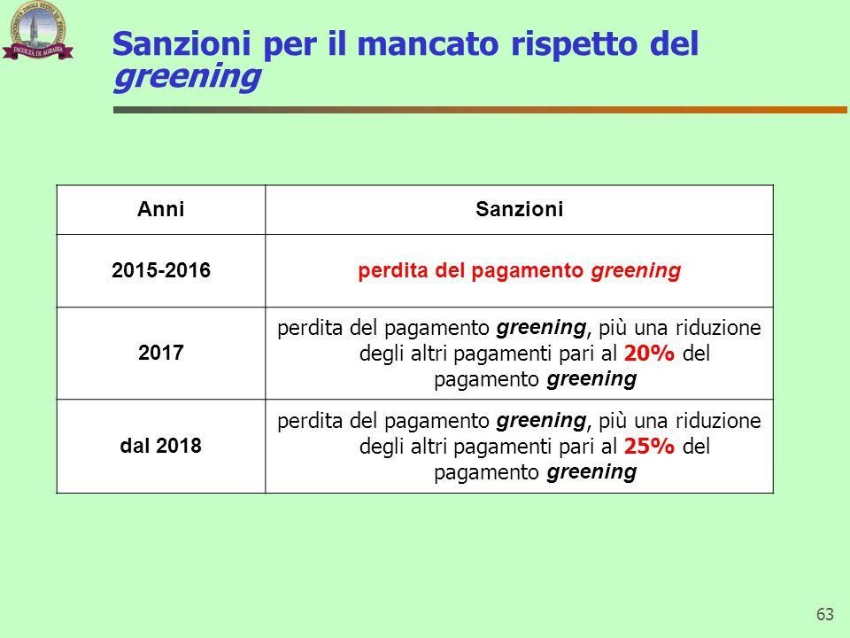 Sanzioni per il mancato rispetto del greening 63 AnniSanzioni 2015-2016perdita del pagamento greening 2017 perdita del pagamento greening, più una rid