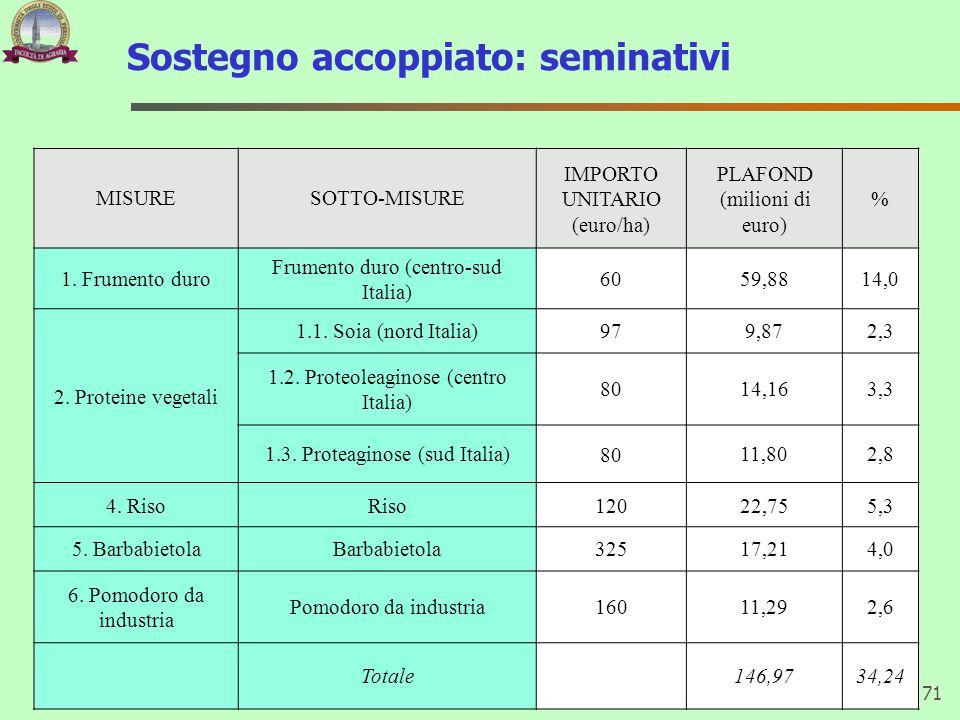 Sostegno accoppiato: seminativi 71 MISURESOTTO-MISURE IMPORTO UNITARIO (euro/ha) PLAFOND (milioni di euro) % 1. Frumento duro Frumento duro (centro-su