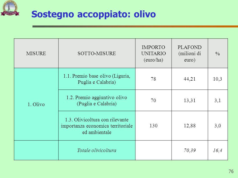 Sostegno accoppiato: olivo 76 MISURESOTTO-MISURE IMPORTO UNITARIO (euro/ha) PLAFOND (milioni di euro) % 1. Olivo 1.1. Premio base olivo (Liguria, Pugl