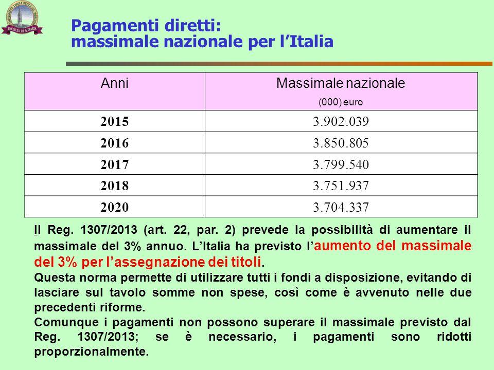 AnniMassimale nazionale (000) euro 20153.902.039 20163.850.805 20173.799.540 20183.751.937 20203.704.337 Pagamenti diretti: massimale nazionale per l'