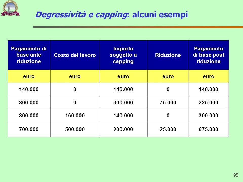 Degressività e capping: alcuni esempi 95 Pagamento di base ante riduzione Costo del lavoro Importo soggetto a capping Riduzione Pagamento di base post
