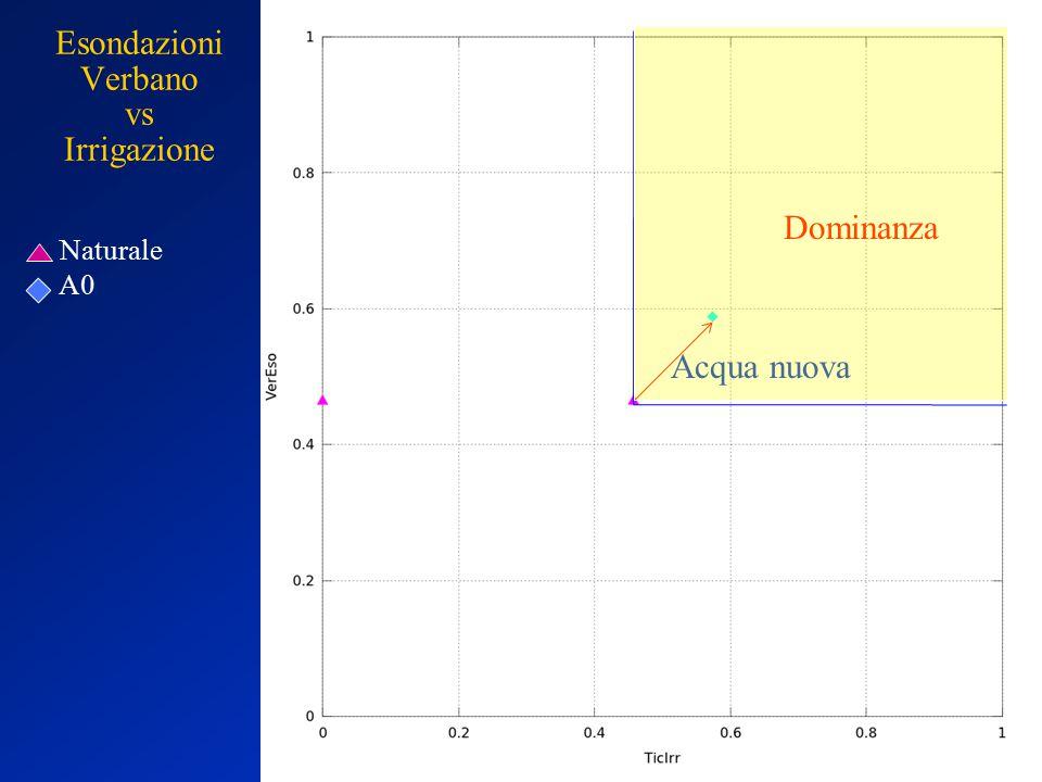 Esondazioni Verbano vs Irrigazione Acqua nuova Naturale A0 Dominanza