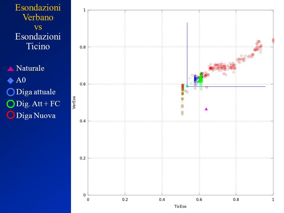 Naturale A0 Diga attuale Dig. Att + FC Diga Nuova Esondazioni Verbano vs Esondazioni Ticino