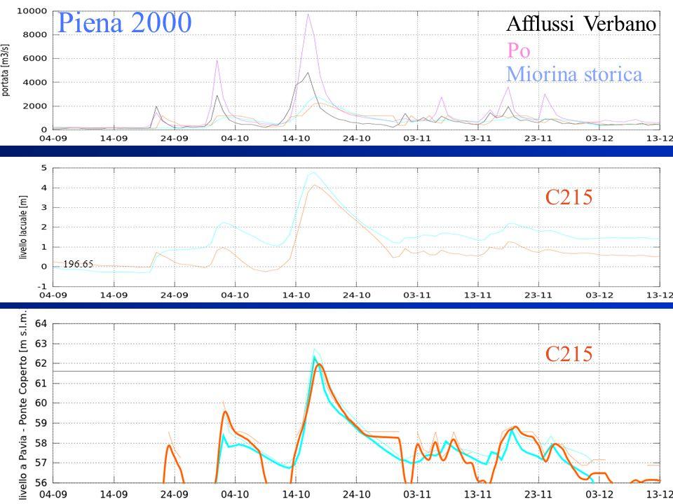 Piena 2000 Miorina storica Afflussi Verbano Po C215 196.65