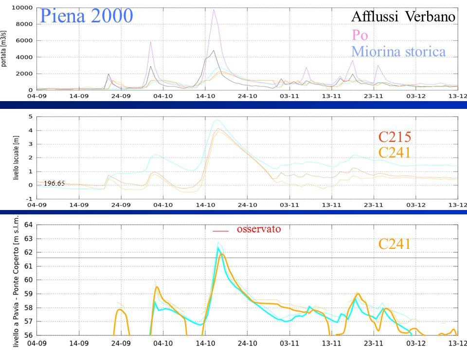 Piena 2000 Miorina storica Afflussi Verbano Po C241 C215 196.65 osservato