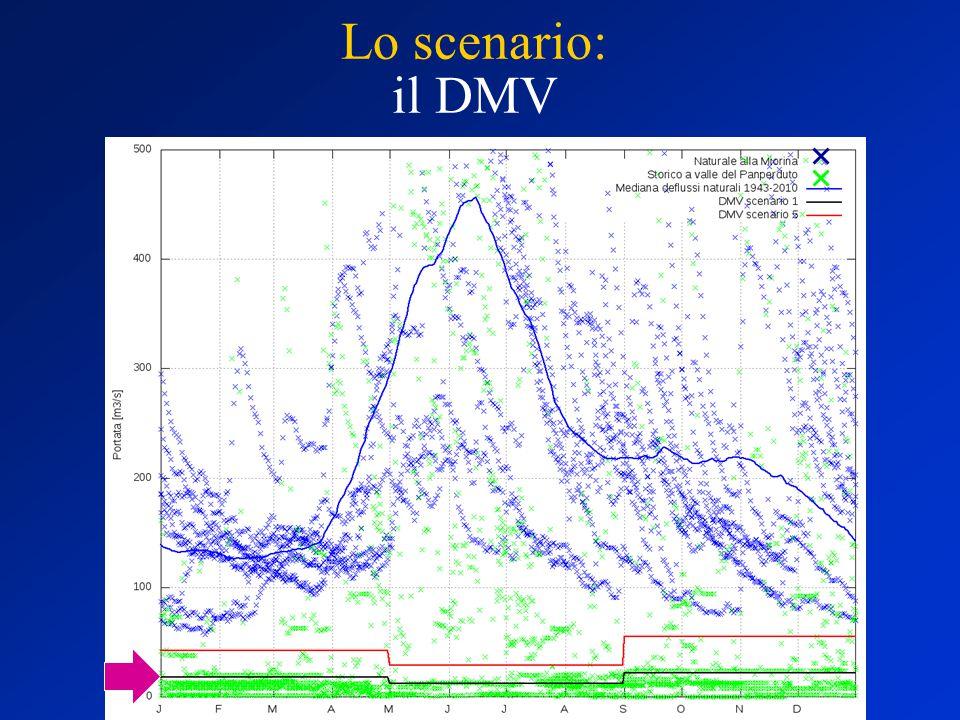 Naturale A0 Diga attuale Dig. Att + FC Diga Nuova Esondazioni Ver vs Termoelet. Turbigo