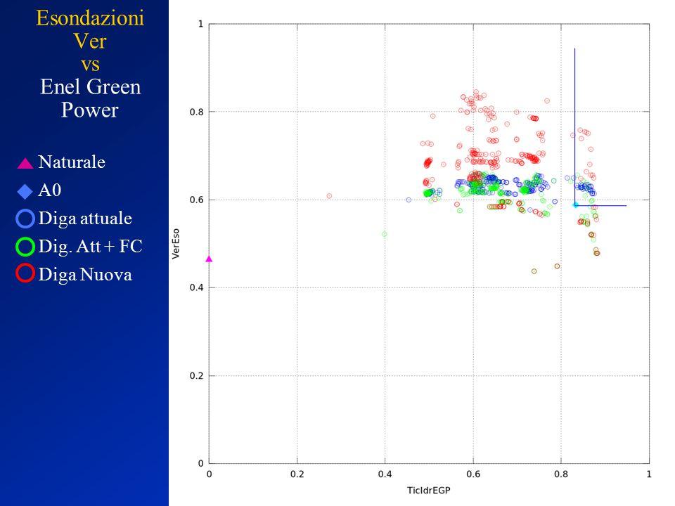 Naturale A0 Diga attuale Dig. Att + FC Diga Nuova Esondazioni Ver vs Enel Green Power