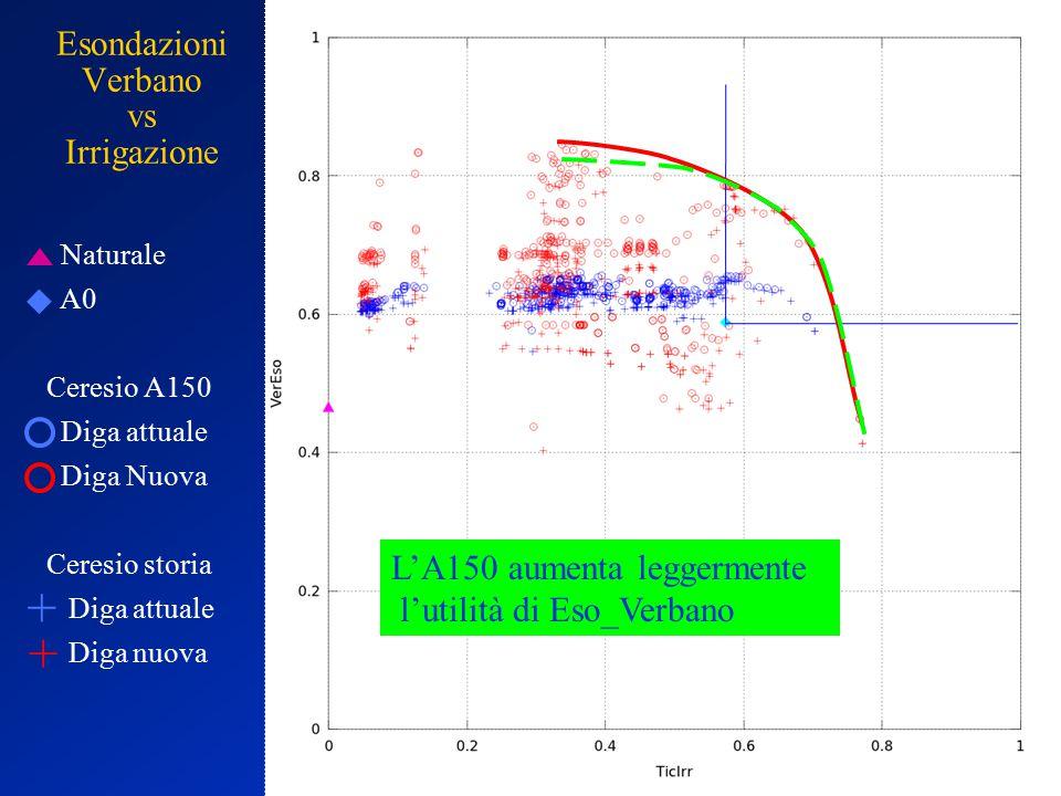 Esondazioni Verbano vs Irrigazione Naturale A0 Ceresio A150 Diga attuale Diga Nuova Ceresio storia Diga attuale Diga nuova + + L'A150 aumenta leggermente l'utilità di Eso_Verbano