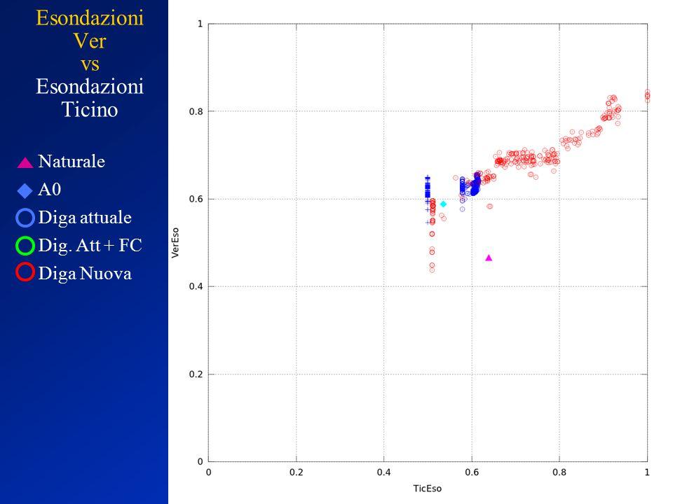Naturale A0 Diga attuale Dig. Att + FC Diga Nuova Esondazioni Ver vs Esondazioni Ticino