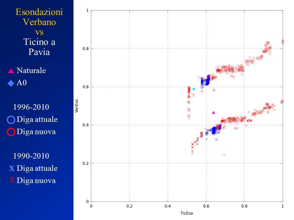 Esondazioni Verbano vs Ticino a Pavia Naturale A0 1996-2010 Diga attuale Diga nuova 1990-2010 Diga attuale Diga nuova x x