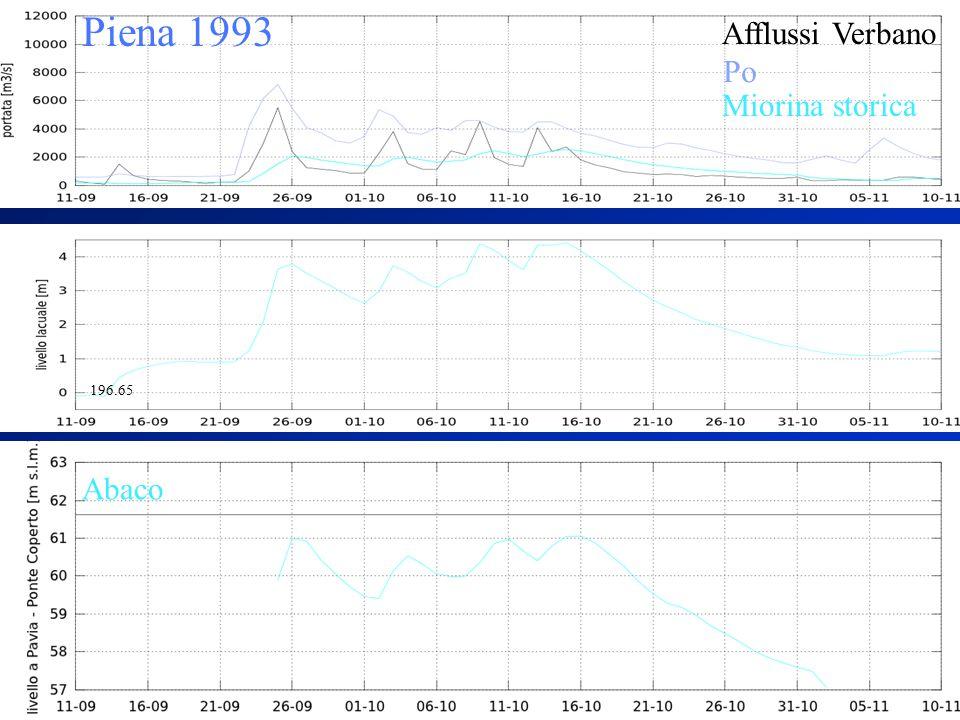 Piena 1993 Afflussi Verbano Abaco Miorina storica Po 196.65