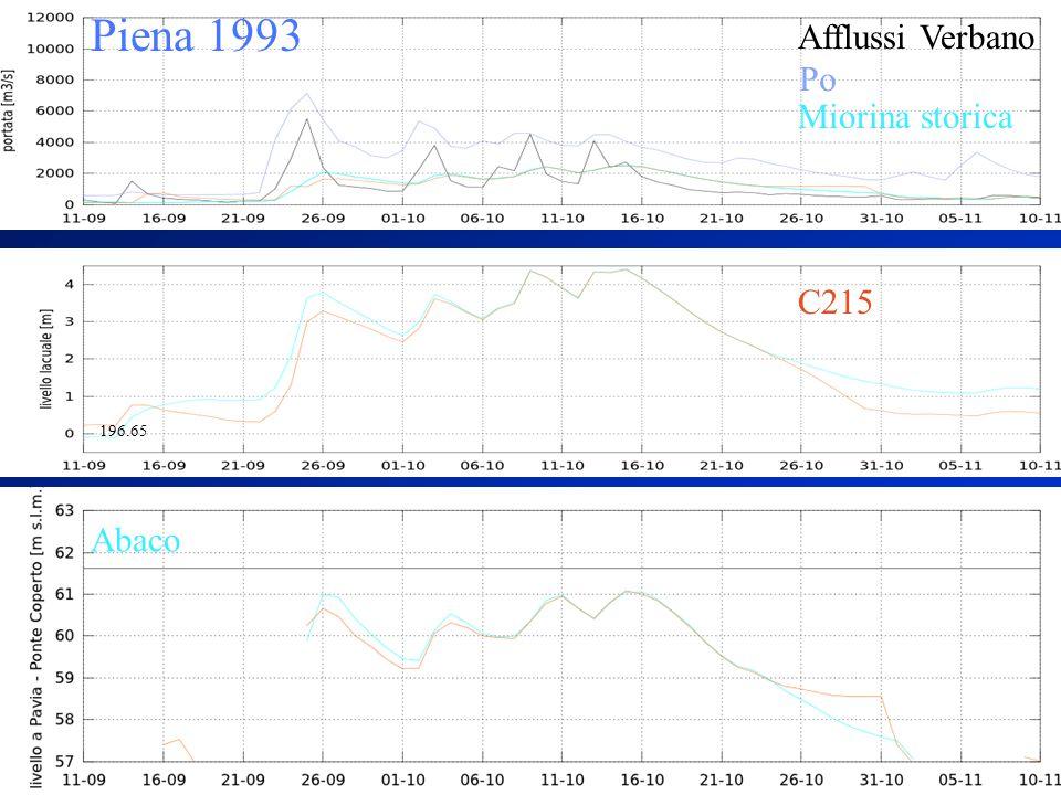 Piena 1993 Afflussi Verbano Abaco Miorina storica Po C215 196.65