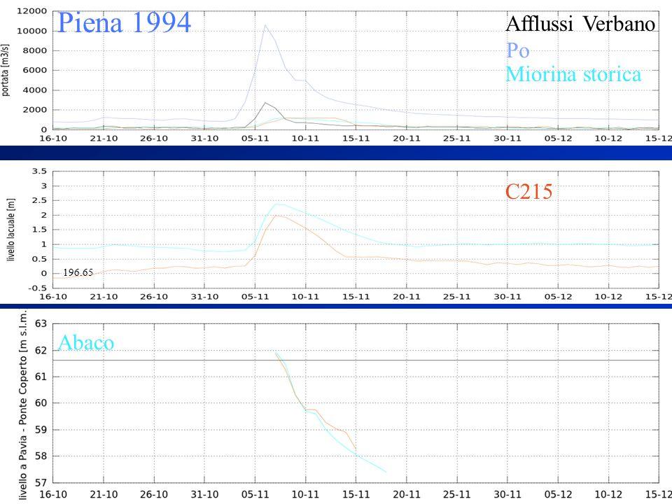 Piena 1994 Afflussi Verbano Abaco Miorina storica Po C215 196.65