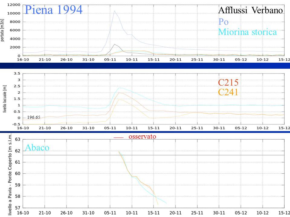 Piena 1994 Afflussi Verbano Abaco Miorina storica Po C241 C215 196.65 osservato