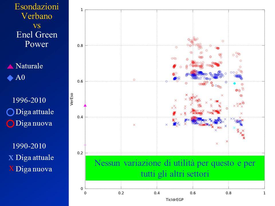 Esondazioni Verbano vs Enel Green Power Naturale A0 1996-2010 Diga attuale Diga nuova 1990-2010 Diga attuale Diga nuova x x Nessun variazione di utilità per questo e per tutti gli altri settori
