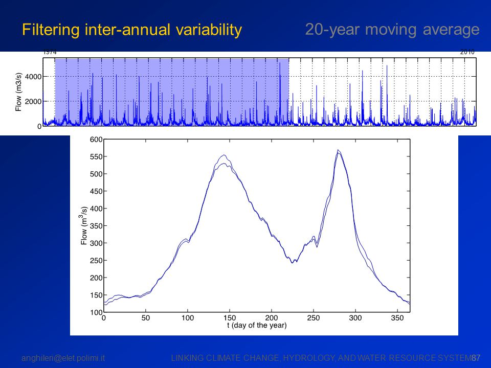 anghileri@elet.polimi.it LINKING CLIMATE CHANGE, HYDROLOGY, AND WATER RESOURCE SYSTEMS 19742010 87 Filtering inter-annual variability 20-year moving a