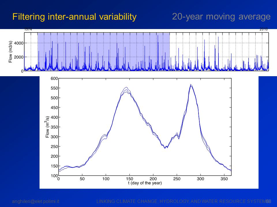 anghileri@elet.polimi.it LINKING CLIMATE CHANGE, HYDROLOGY, AND WATER RESOURCE SYSTEMS 19742010 88 Filtering inter-annual variability 20-year moving a