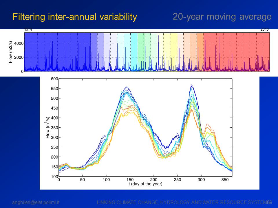 anghileri@elet.polimi.it LINKING CLIMATE CHANGE, HYDROLOGY, AND WATER RESOURCE SYSTEMS 19742010 89 Filtering inter-annual variability 20-year moving average