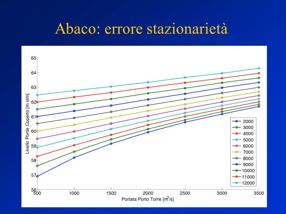 Abaco: errore stazionarietà
