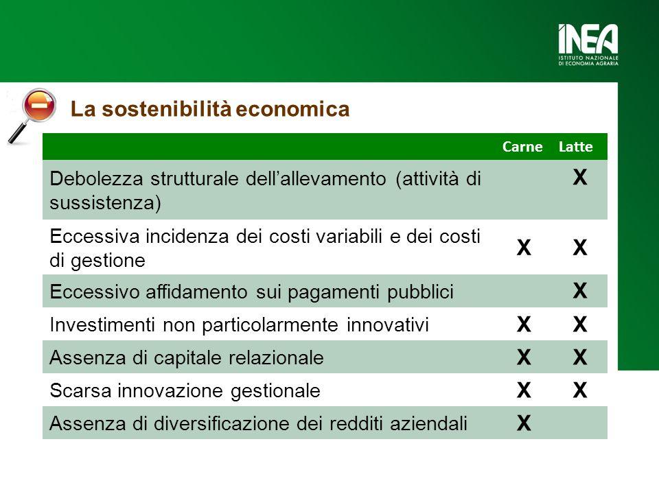 CarneLatte Debolezza strutturale dell'allevamento (attività di sussistenza) X Eccessiva incidenza dei costi variabili e dei costi di gestione XX Ecces