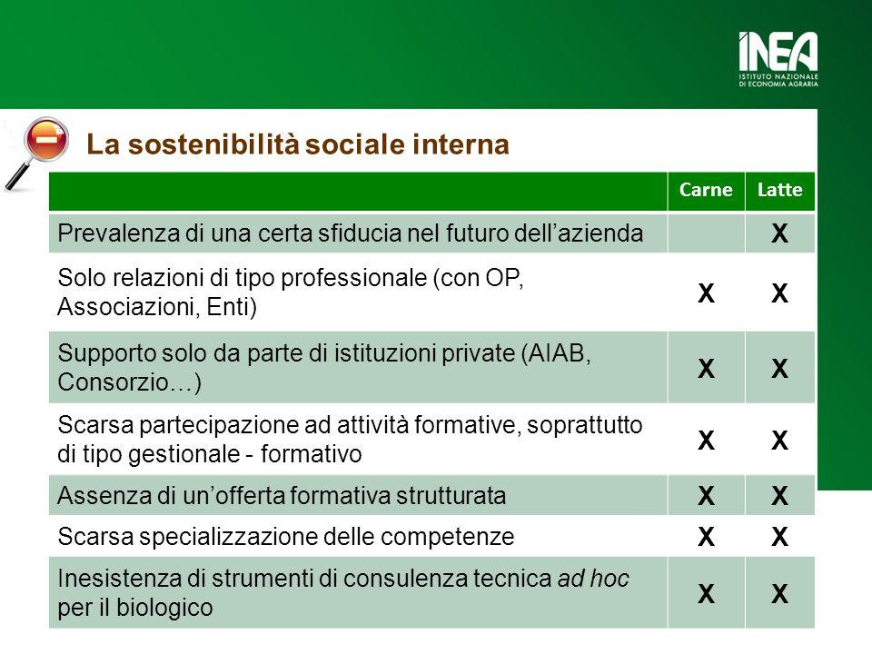 La sostenibilità sociale interna CarneLatte Prevalenza di una certa sfiducia nel futuro dell'azienda X Solo relazioni di tipo professionale (con OP, A