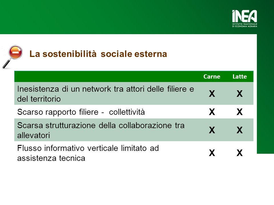 CarneLatte Inesistenza di un network tra attori delle filiere e del territorio XX Scarso rapporto filiere - collettività XX Scarsa strutturazione dell