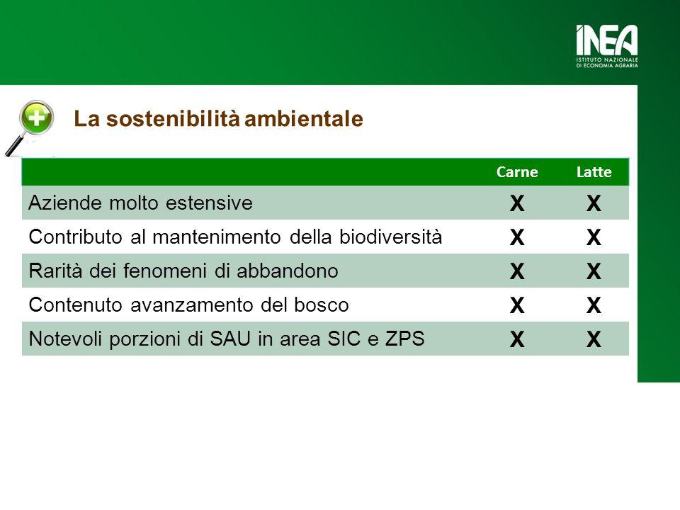 La sostenibilità ambientale CarneLatte Aziende molto estensive XX Contributo al mantenimento della biodiversità XX Rarità dei fenomeni di abbandono XX