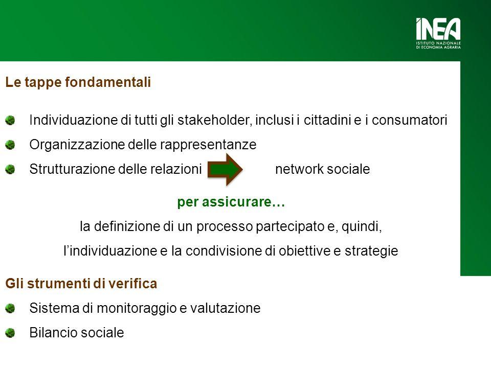 Le tappe fondamentali Individuazione di tutti gli stakeholder, inclusi i cittadini e i consumatori Organizzazione delle rappresentanze Strutturazione