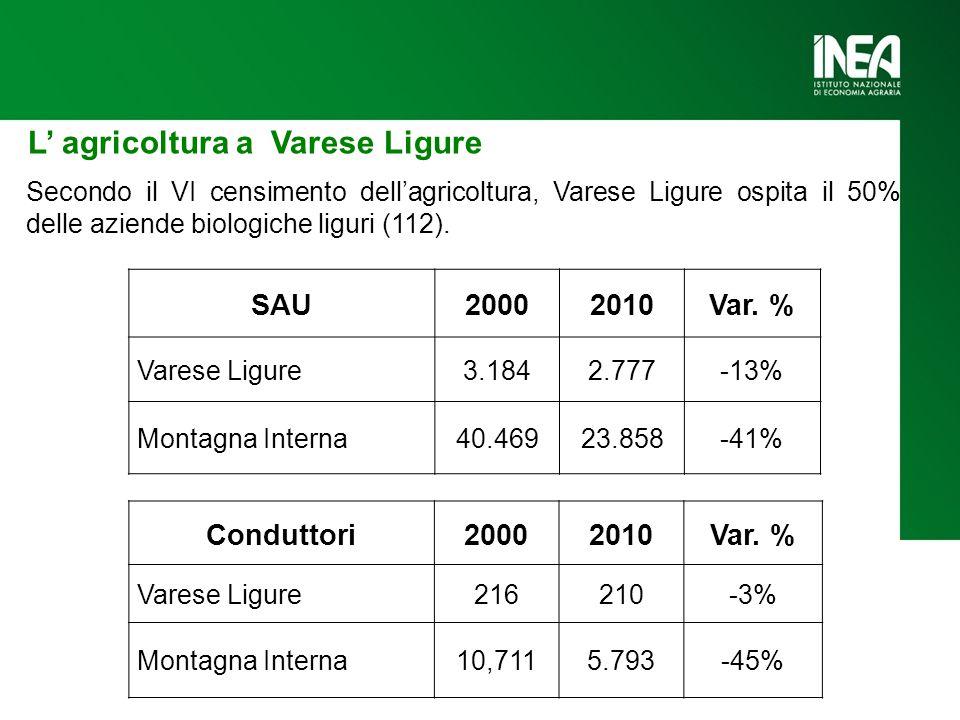 SAU20002010Var. % Varese Ligure3.1842.777-13% Montagna Interna40.46923.858-41% Conduttori20002010Var. % Varese Ligure216210-3% Montagna Interna10,7115