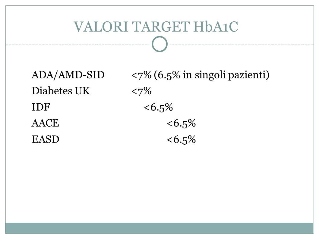 ADA/AMD-SID <7% (6.5% in singoli pazienti) Diabetes UK <7% IDF <6.5% AACE <6.5% EASD <6.5% VALORI TARGET HbA1C