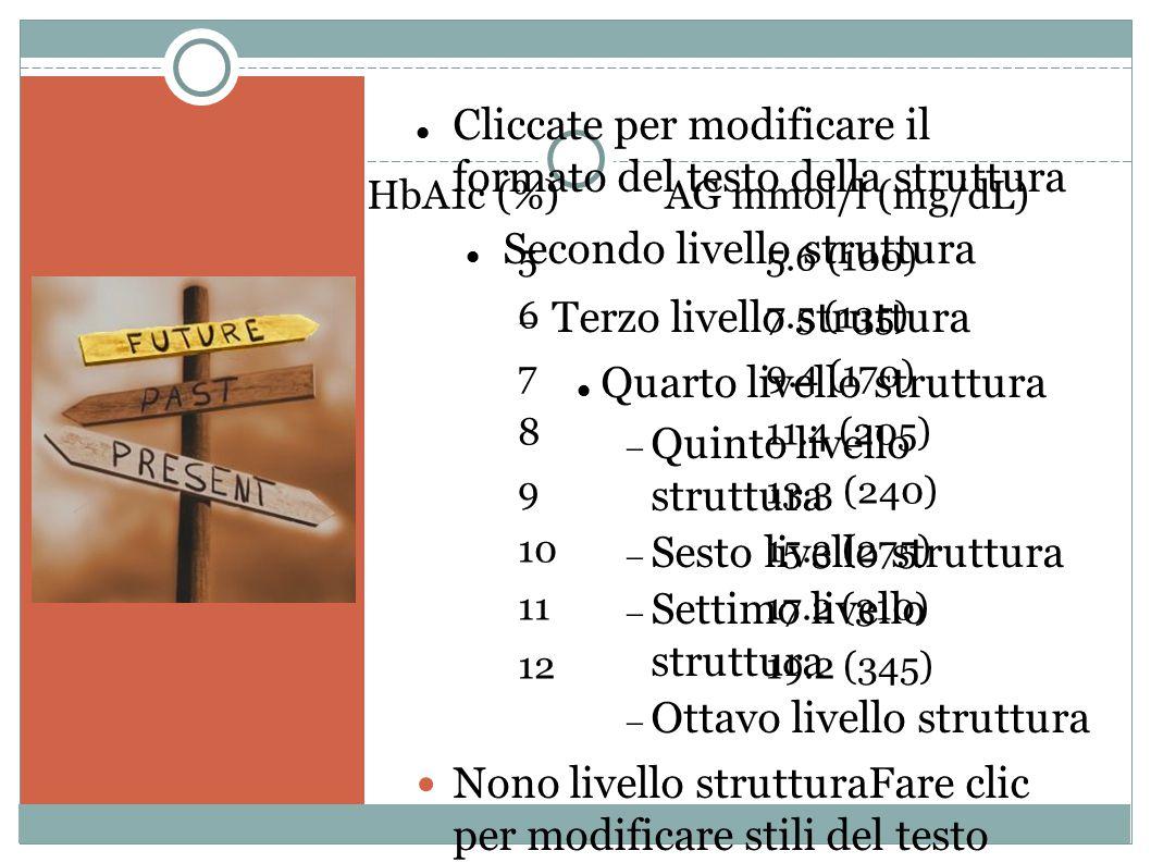 Cliccate per modificare il formato del testo della struttura Secondo livello struttura  Terzo livello struttura Quarto livello struttura  Quinto livello struttura  Sesto livello struttura  Settimo livello struttura  Ottavo livello struttura Nono livello strutturaFare clic per modificare stili del testo dello schema  Secondo livello  Terzo livello Quarto livello  Quinto livello 55.6 (100) 67.5 (135) 79.4 (170) 811.4 (205) 913.3 (240) 1015.3 (275) 1117.2 (310) 1219.2 (345) HbA1c (%) AG mmol/l (mg/dL)