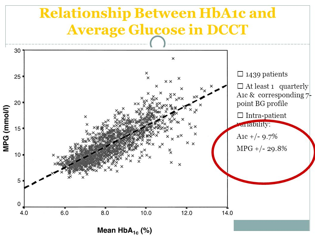 Relationship Between HbA1c and Average Glucose in DCCT  1439 patients  At least 1 quarterly A1c & corresponding 7- point BG profile  Intra-patient variability: A1c +/- 9.7% MPG +/- 29.8%
