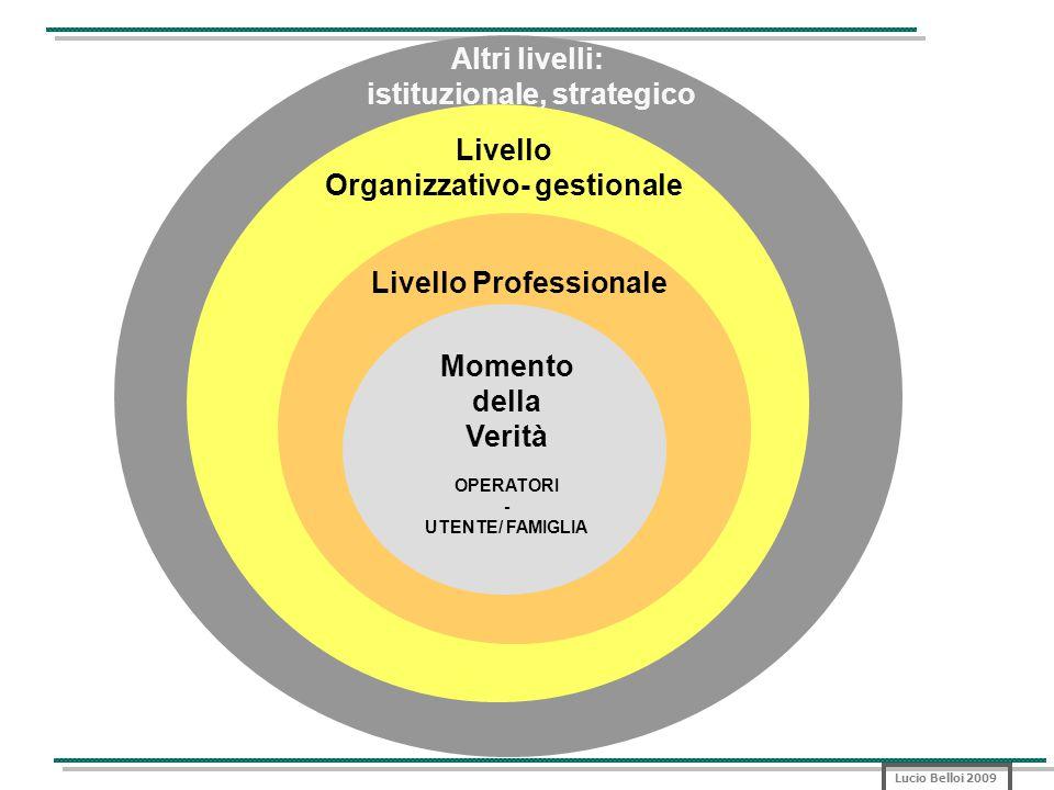 Lucio Belloi 2009 Momento della Verità OPERATORI - UTENTE/ FAMIGLIA Livello Professionale Livello Organizzativo- gestionale Altri livelli: istituzionale, strategico