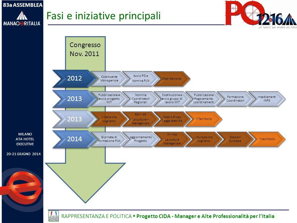 Fasi e iniziative principali Congresso Nov.