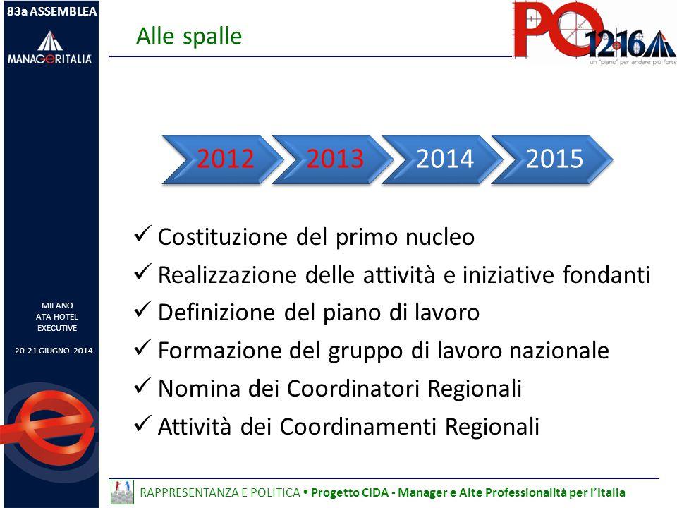 costituente Iniziative fondanti gruppo nazionale 2012201320142015 Costituzione del primo nucleo Realizzazione delle attività e iniziative fondanti Definizione del piano di lavoro Formazione del gruppo di lavoro nazionale Nomina dei Coordinatori Regionali Attività dei Coordinamenti Regionali Alle spalle 83a ASSEMBLEA MILANO ATA HOTEL EXECUTIVE 20-21 GIUGNO 2014 RAPPRESENTANZA E POLITICA  Progetto CIDA - Manager e Alte Professionalità per l'Italia