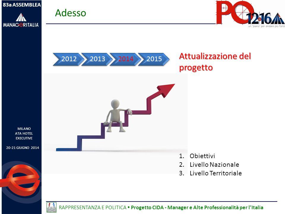 Attualizzazione del progetto 2012201320142015 1.Obiettivi 2.Livello Nazionale 3.Livello Territoriale Adesso 83a ASSEMBLEA MILANO ATA HOTEL EXECUTIVE 20-21 GIUGNO 2014 RAPPRESENTANZA E POLITICA  Progetto CIDA - Manager e Alte Professionalità per l'Italia